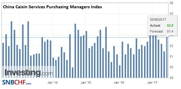 China Caixin Services Purchasing Managers Index (PMI), May 2017