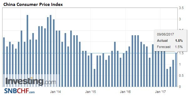 China Consumer Price Index (CPI) YoY, May 2017