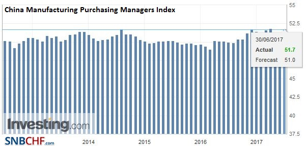 China Manufacturing Purchasing Managers Index (PMI), June 2017