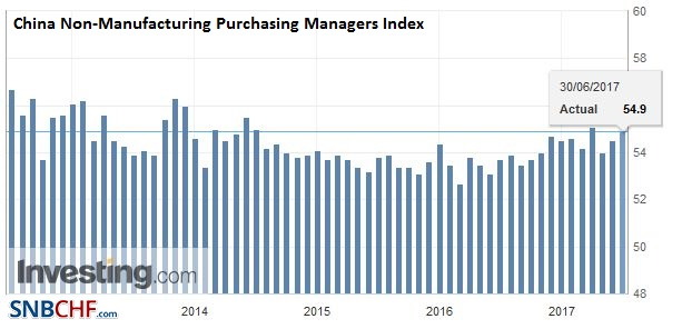 China Non-Manufacturing Purchasing Managers Index (PMI), June 2017