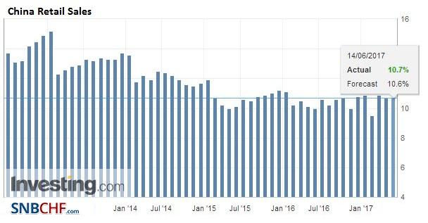 China Retail Sales YoY, May 2017