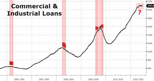 Commercial Industrial Loans and Recessions