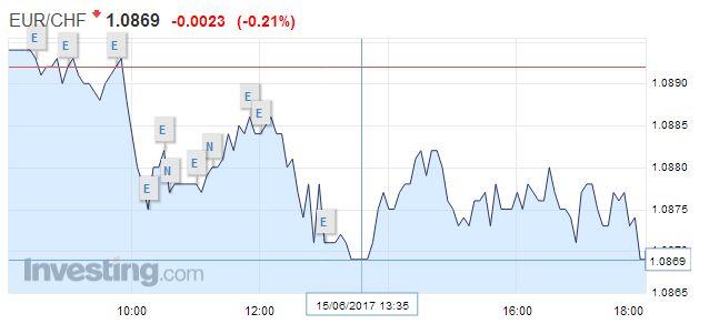 EUR/CHF - Euro Swiss Franc, June 15