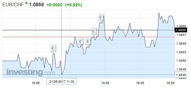 EUR/CHF - Euro Swiss Franc, June 21
