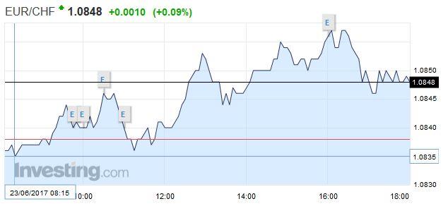 EUR/CHF - Euro Swiss Franc, June 23