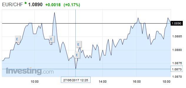 EUR/CHF - Euro Swiss Franc, June 27