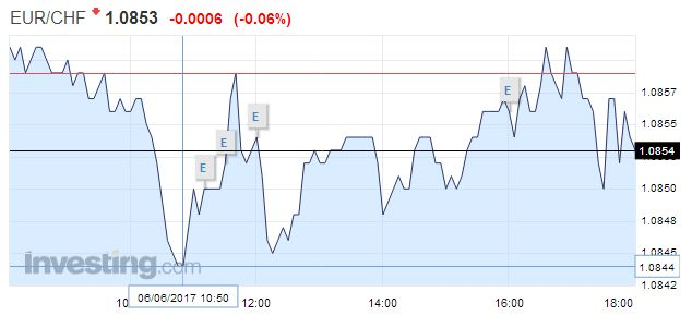 EUR/CHF - Euro Swiss Franc, June 06