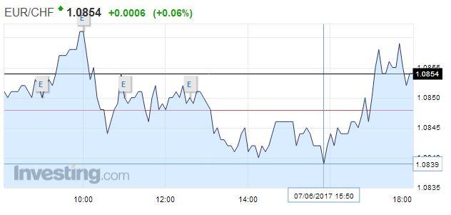 EUR/CHF - Euro Swiss Franc, June 07