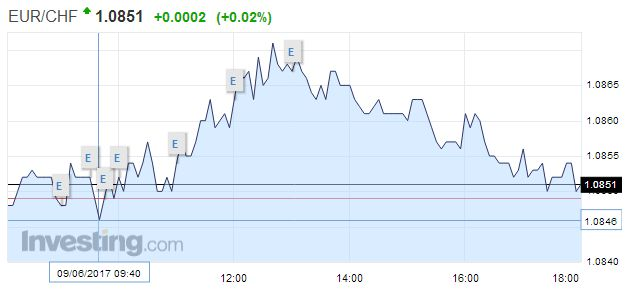 EUR/CHF - Euro Swiss Franc, June 09