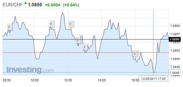 EUR/CHF - Euro Swiss Franc, June 12