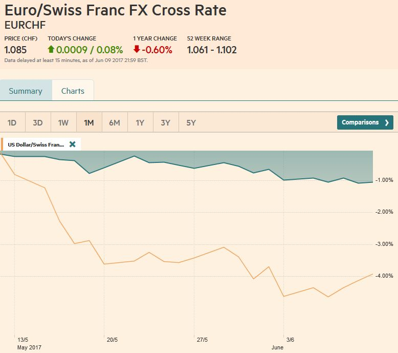 EUR/CHF and USD/CHF, June 10