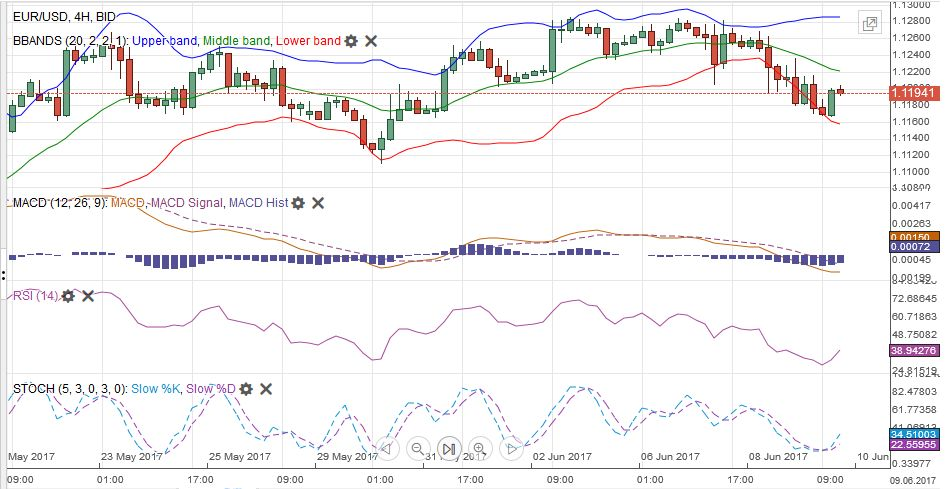 EUR/USD MACDS Stochastics Bollinger Bands RSI Relative Strength Moving Average, June 10