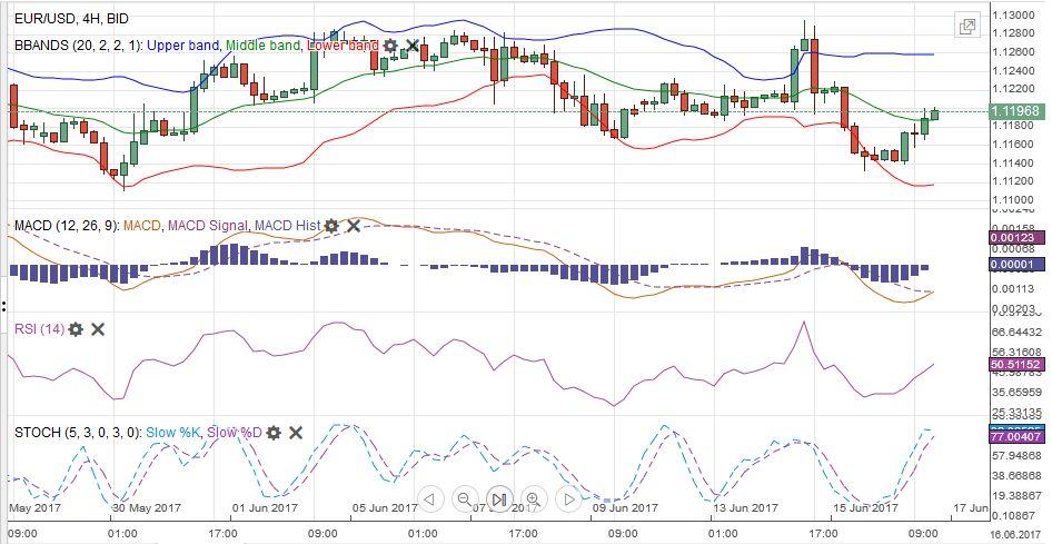 EUR/USD MACDS Stochastics Bollinger Bands RSI Relative Strength Moving Average, June 17