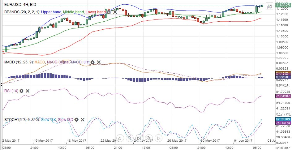 EUR/USD with Technical Indicators, June 03