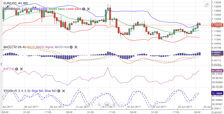 EUR/USD with Technical Indicators, June 24