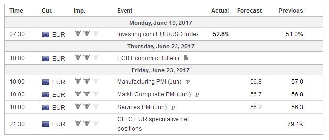 Economic Events: Eurozone, Week June 19