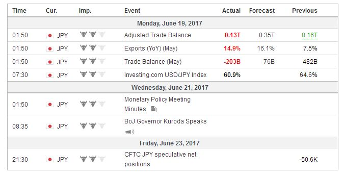 Economic Events: Japan, Week June 19