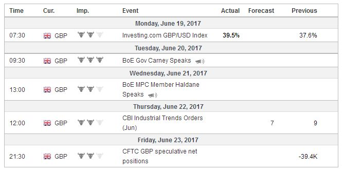 Economic Events: United Kingdom, Week June 19