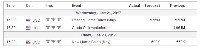 Economic Events: United States, Week June 19