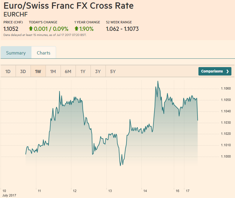 Euro/Swiss Franc FX Cross Rate, July 17