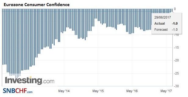 Eurozone Consumer Confidence, June 2017