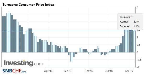 Eurozone Consumer Price Index (CPI) YoY, May 2017