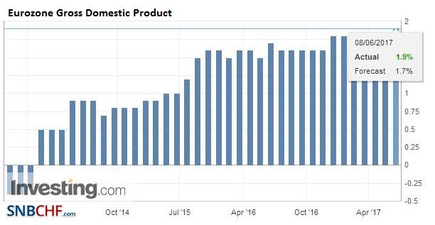 Eurozone Gross Domestic Product (GDP) YoY, Q1 2017