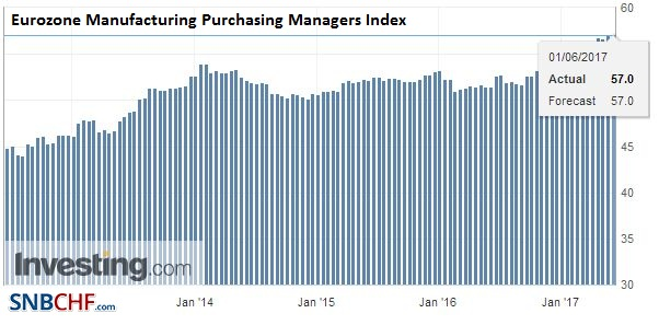 Eurozone Manufacturing Purchasing Managers Index (PMI), May 2017