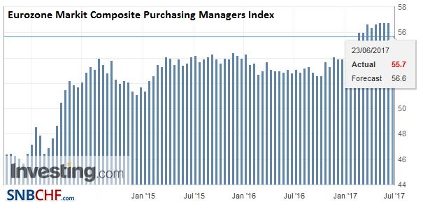 Eurozone Markit Composite Purchasing Managers Index (PMI), June 2017