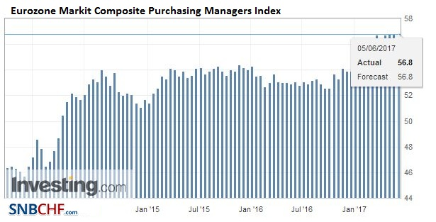 Eurozone Markit Composite Purchasing Managers Index (PMI), May 2017