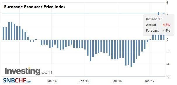 Eurozone Producer Price Index (PPI) YoY, April 2017