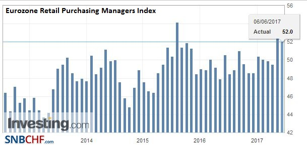 Eurozone Retail Purchasing Managers Index (PMI), May 2017