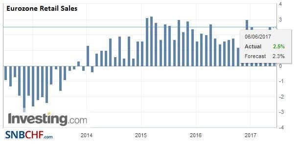 Eurozone Retail Sales YoY, April 2017