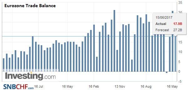 Eurozone Trade Balance, April 2017