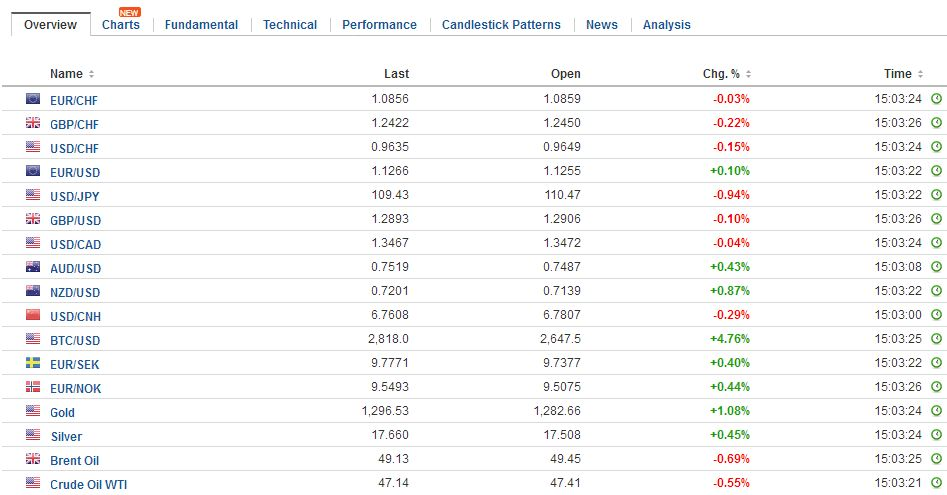 FX Daily, June 06: Yen Propelled Higher snbchf.com