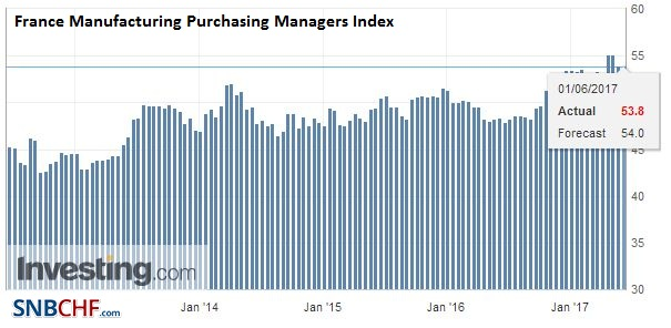 France Manufacturing Purchasing Managers Index (PMI), May 2017