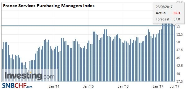 France Services Purchasing Managers Index (PMI), June 2017