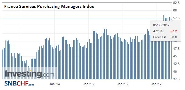 France Services Purchasing Managers Index (PMI), May 2017