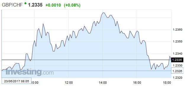 GBP/CHF - British Pound Swiss Franc, June 23