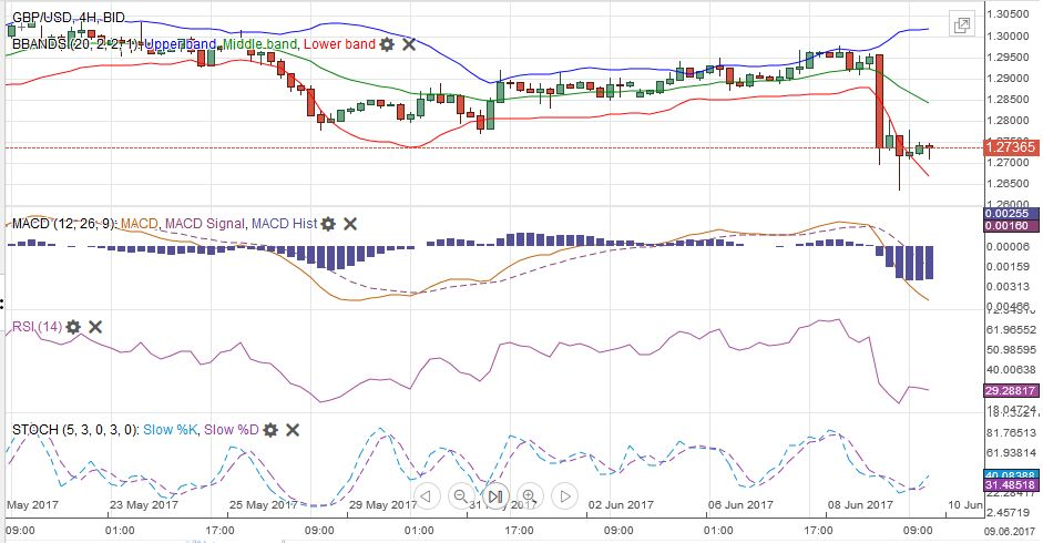 GBP/USD MACDS Stochastics Bollinger Bands RSI Relative Strength Moving Average, June 10