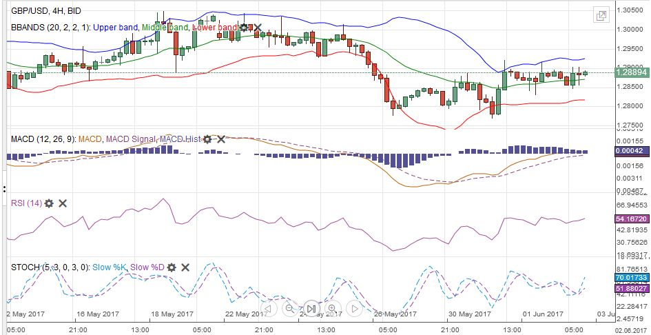 GBP/USD with Technical Indicators, June 03