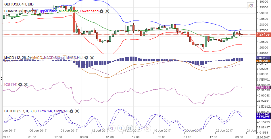 GBP/USD with Technical Indicators, June 24