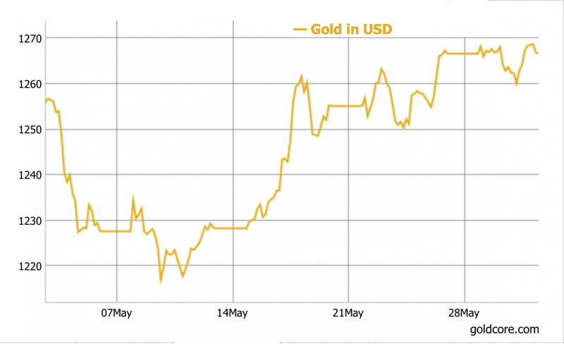 Gold In USD, May 2017