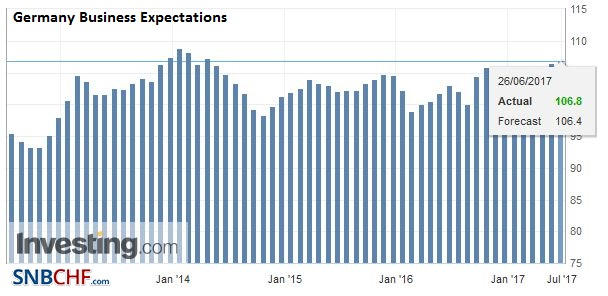 Germany Business Expectations, June 2017
