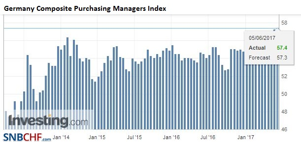 Germany Composite Purchasing Managers Index (PMI), May 2017