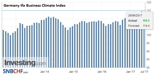 Germany Ifo Business Climate Index, June 2017