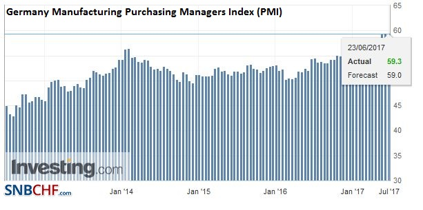Germany Manufacturing Purchasing Managers Index (PMI), June 2017