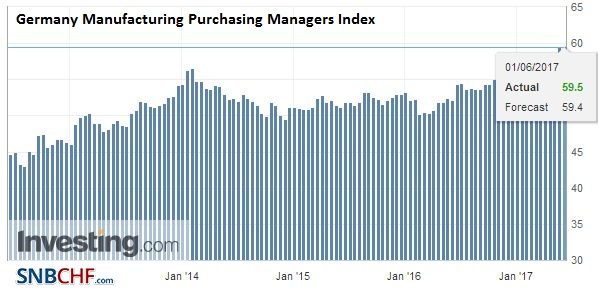 Germany Manufacturing Purchasing Managers Index (PMI), May 2017
