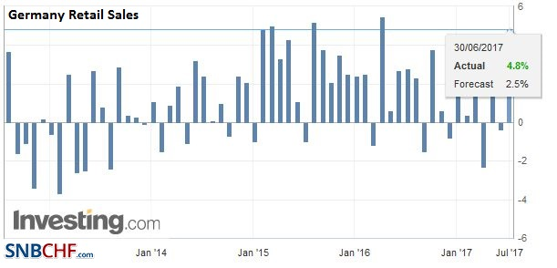 Germany Retail Sales YoY, May 2017