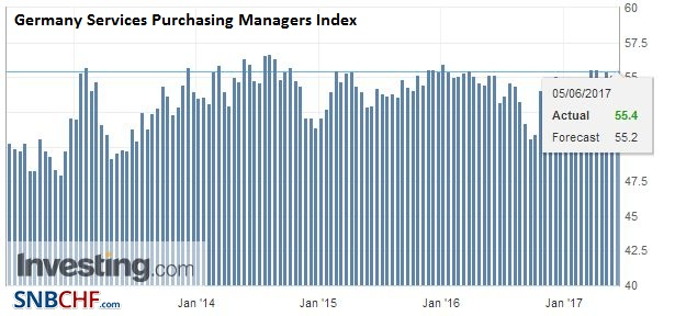 Germany Services Purchasing Managers Index (PMI), May 2017